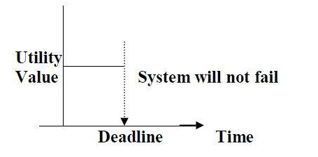 What is Real Time System and Types of Real Time System (RTS)-Firm Real Time System- Real time System