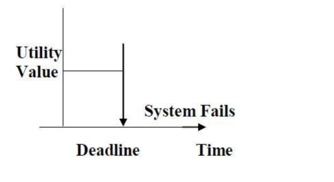 What is Real Time System and Types of Real Time System (RTS)-Hard Real Time System