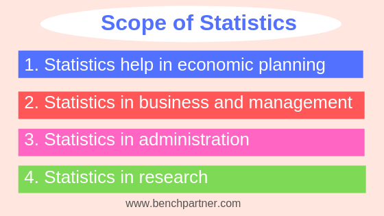 Scope of Statistics