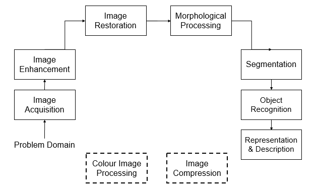Block Diagram of Digital Image Processing System