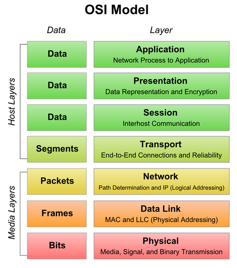Explain the Layers of OSI model with Net Diagram