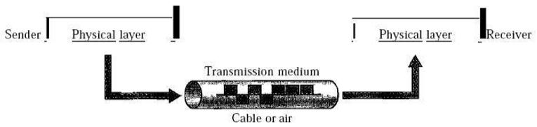 Transmission Medium in Data Communications