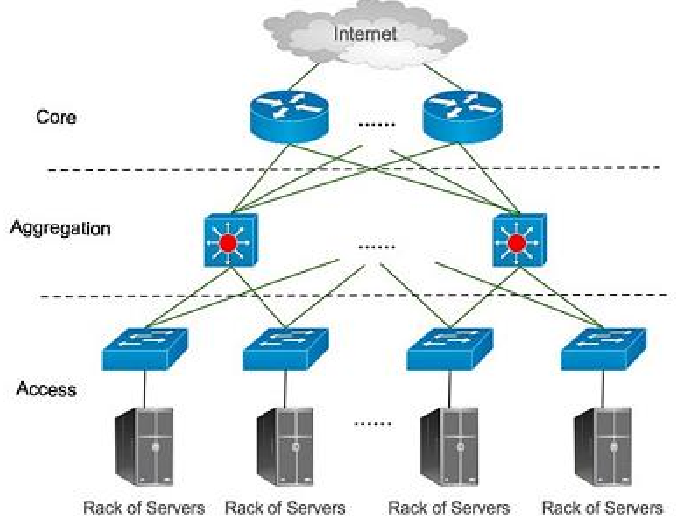 Architectural Design of Data Centers in Cloud Computing