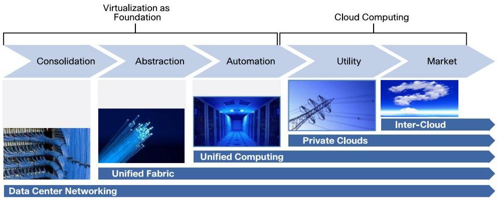 Cisco Cloud Data Center Evolution Path