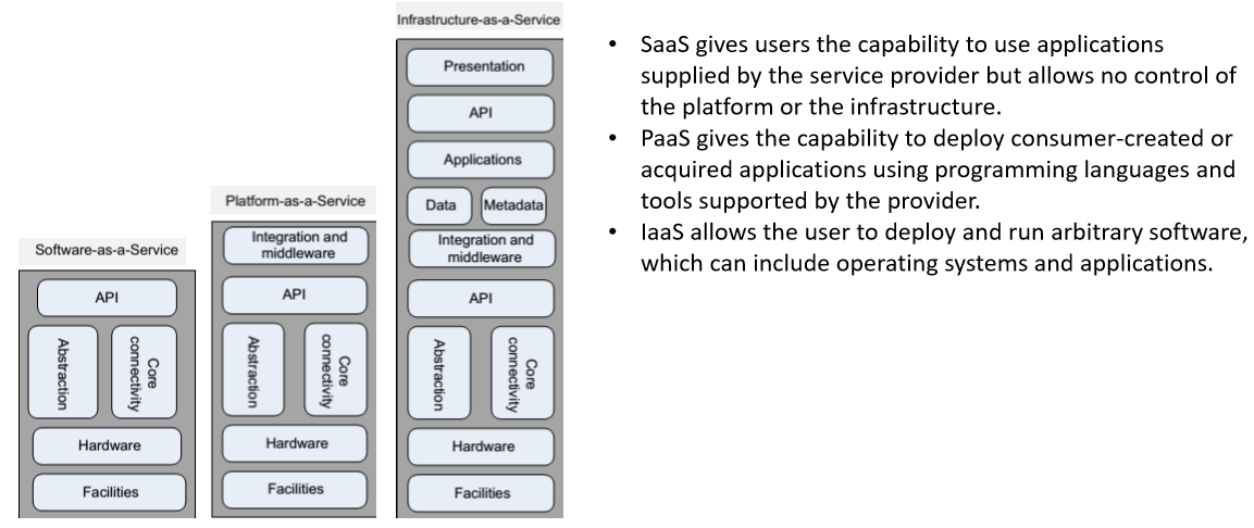 Delivery Models of Cloud Computing