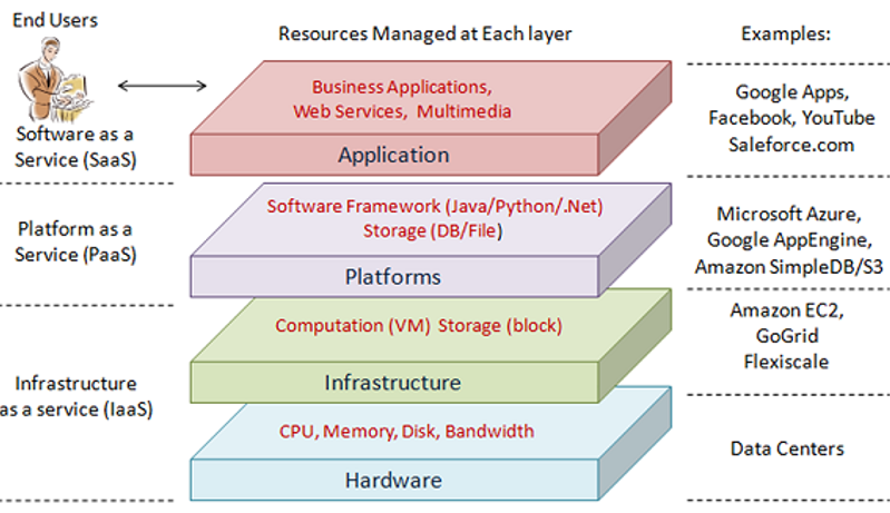 Layered Model of Cloud Computing