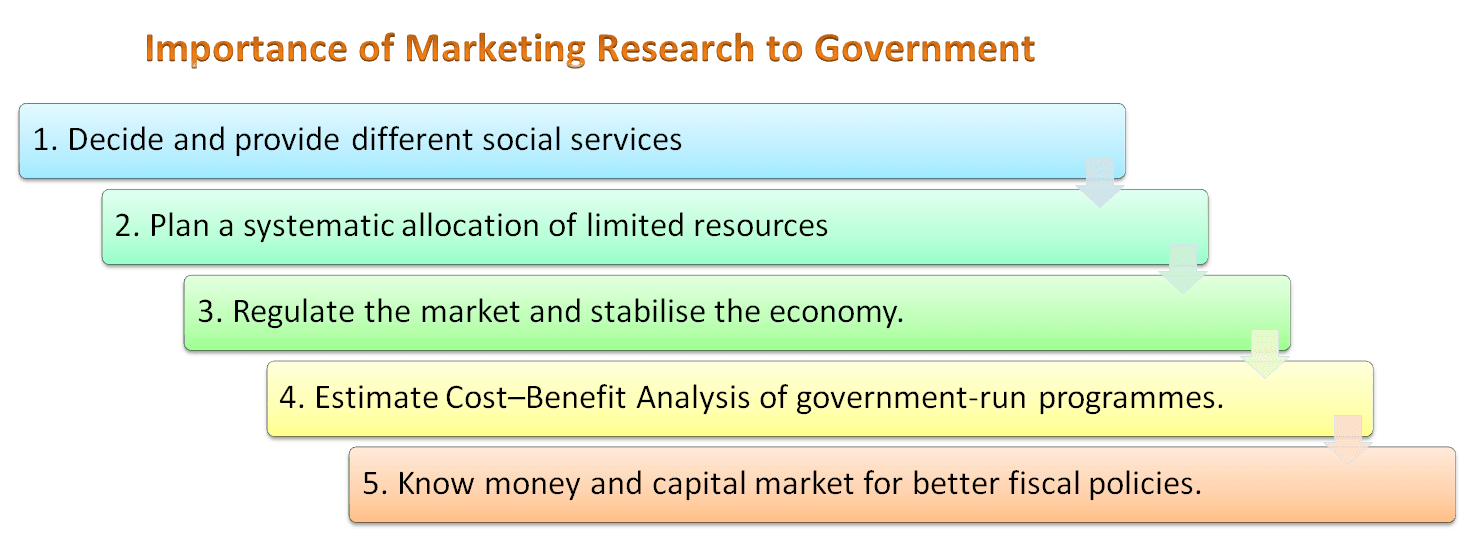 Importance of Marketing Research to Government